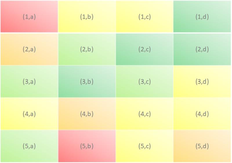 A matrix showing different breakup scenarios